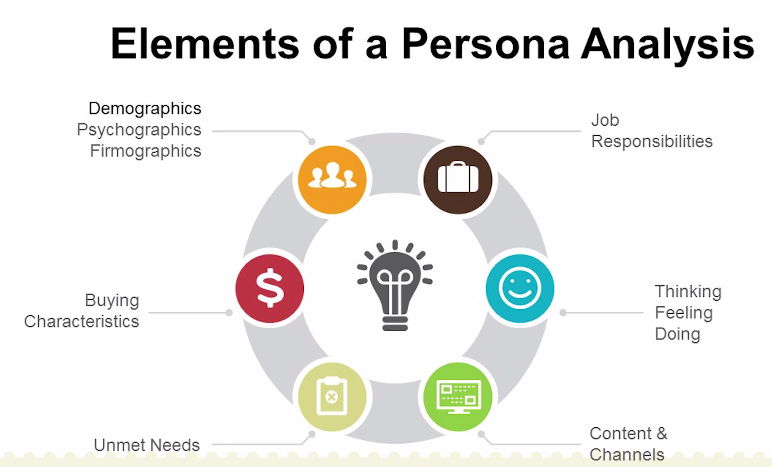 What is a buyer persona and why you need to conduct persona research?