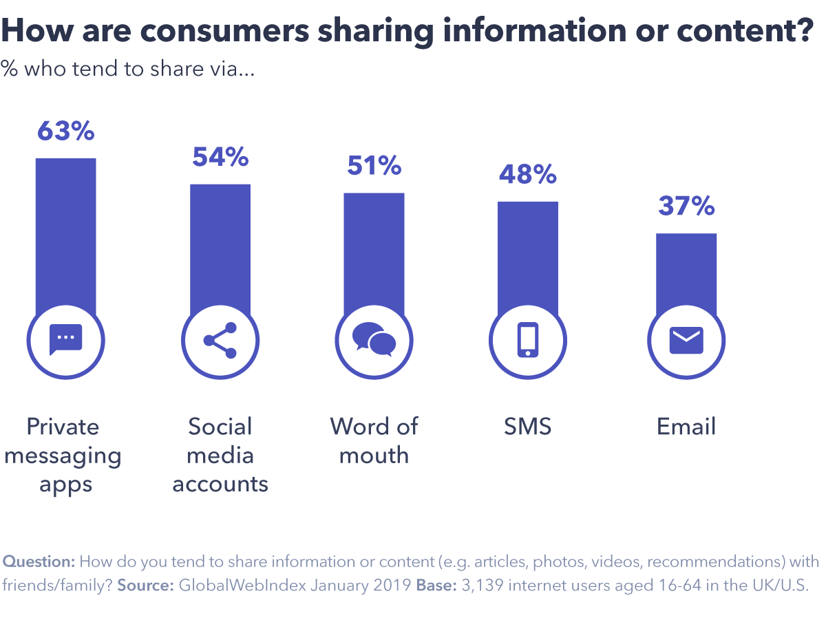 Why Your Business Can't Ignore Dark Social?