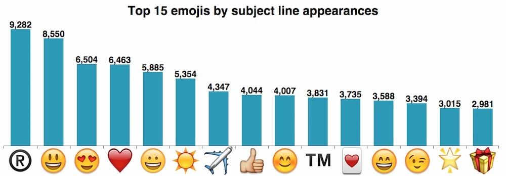 top 15 emojis