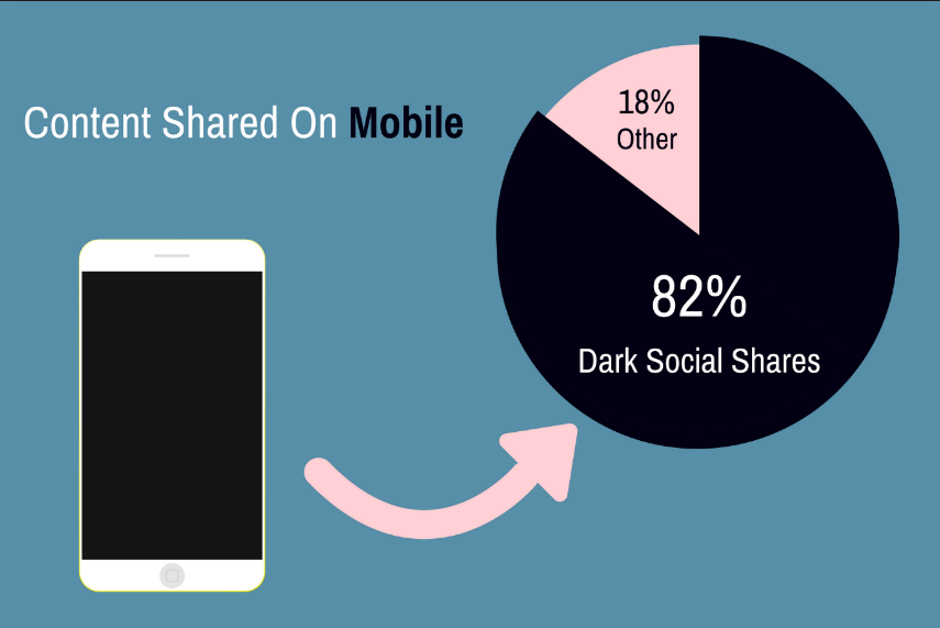 Dark Social : your new largest traffic source
